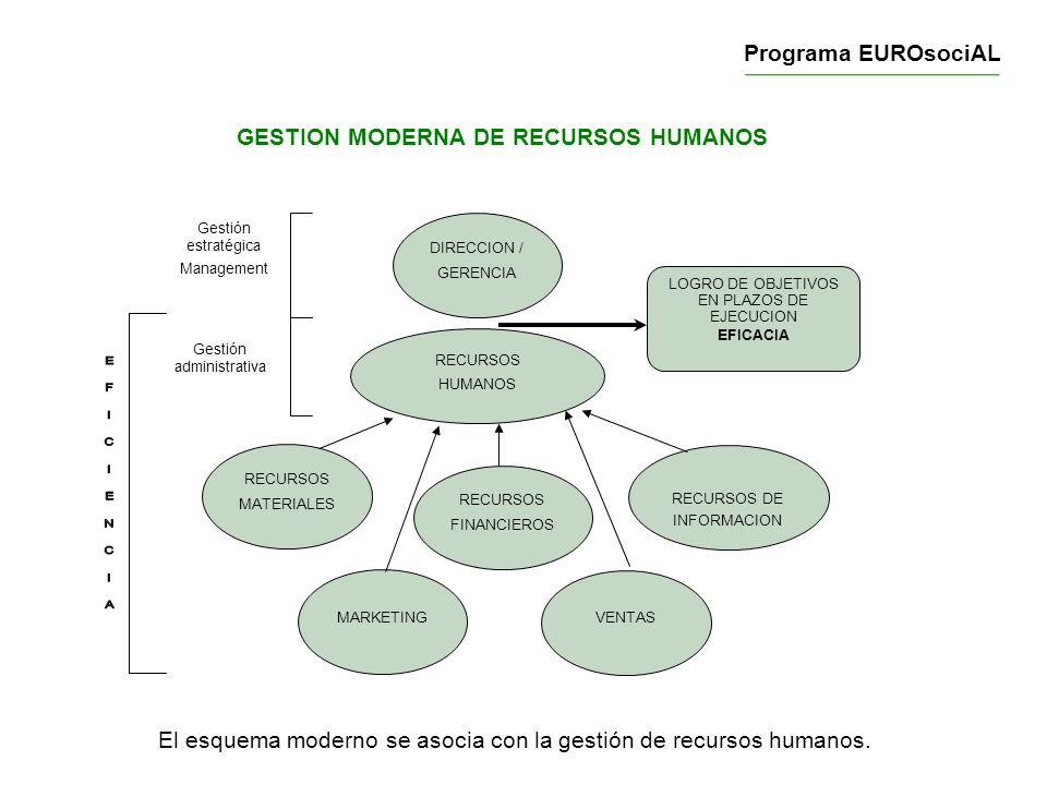 GESTION MODERNA DE RECURSOS HUMANOS