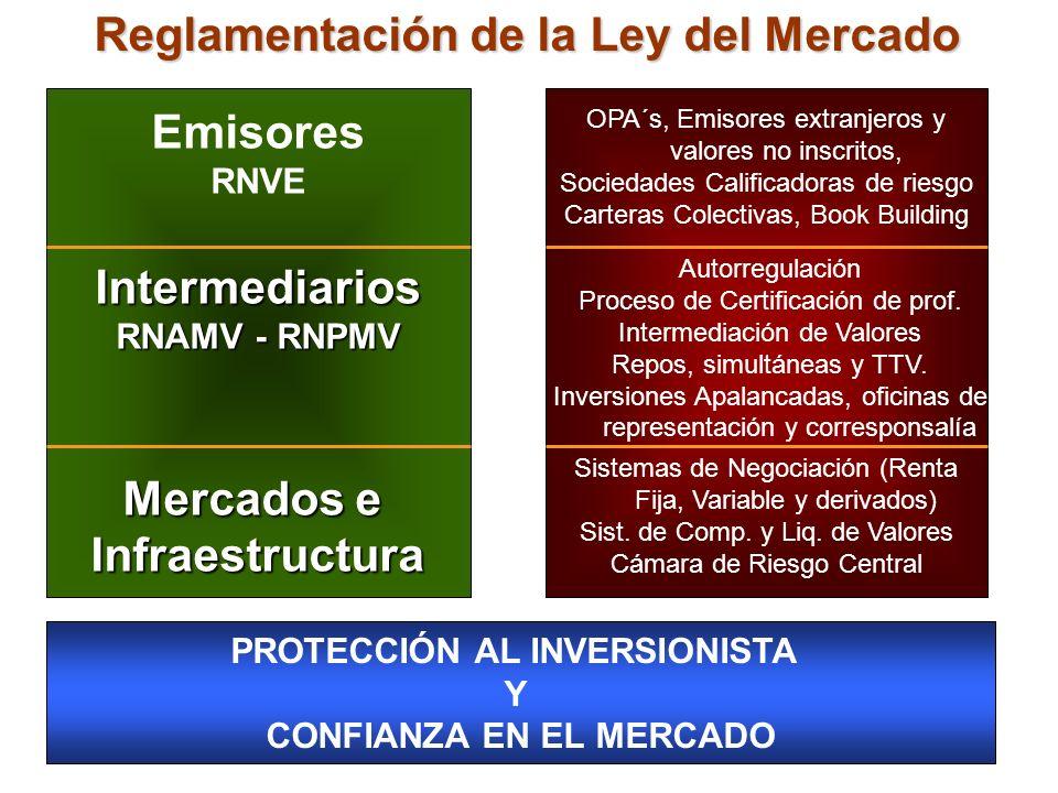 Reglamentación de la Ley del Mercado