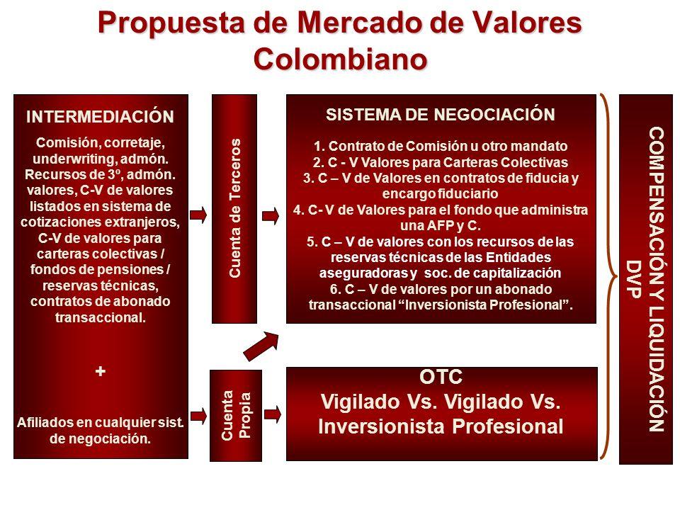 Propuesta de Mercado de Valores Colombiano