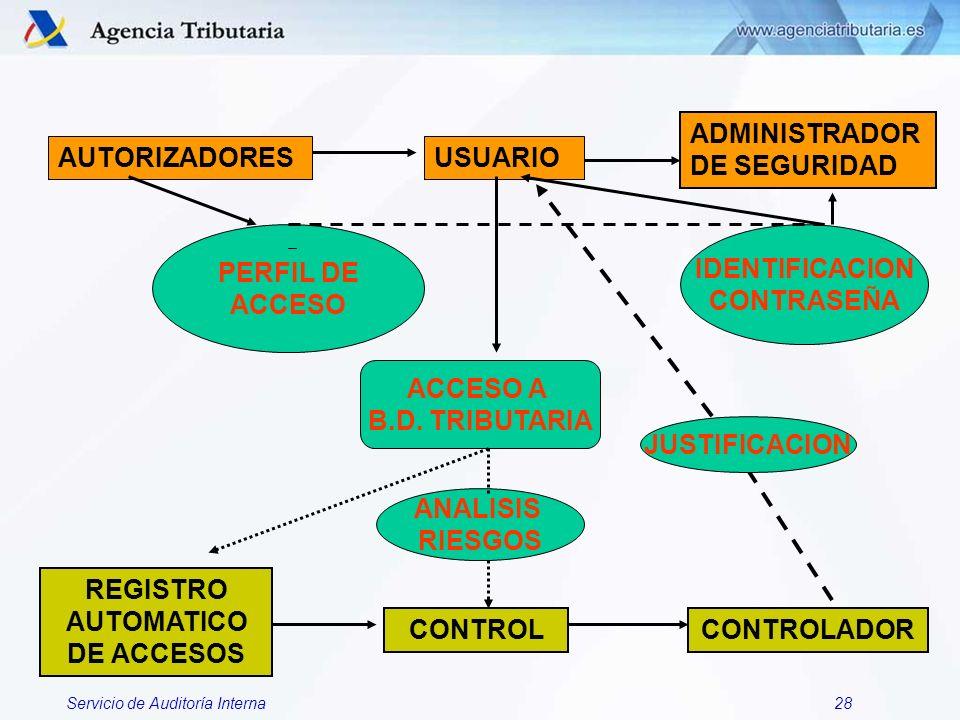 REGISTRO AUTOMATICO DE ACCESOS