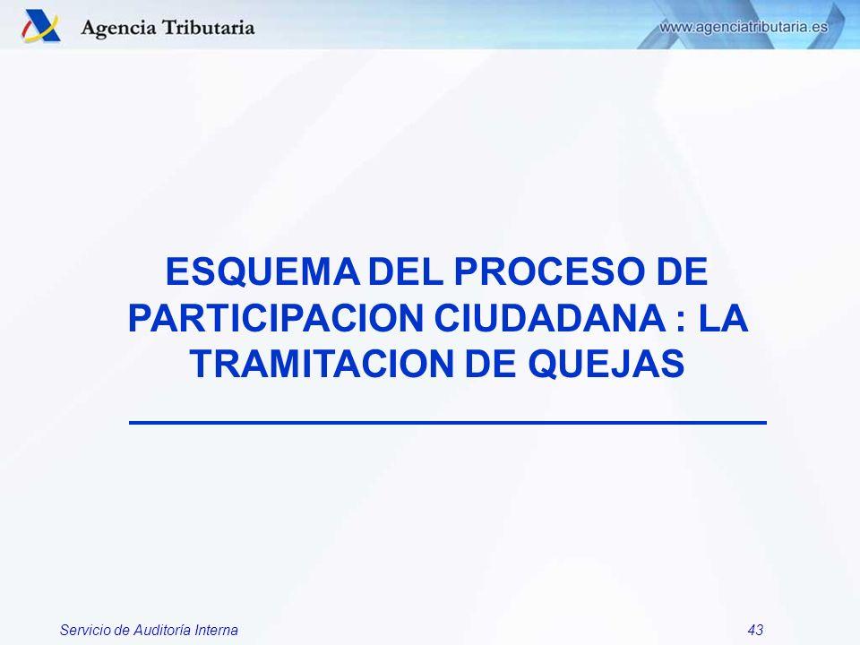 ESQUEMA DEL PROCESO DE PARTICIPACION CIUDADANA : LA TRAMITACION DE QUEJAS
