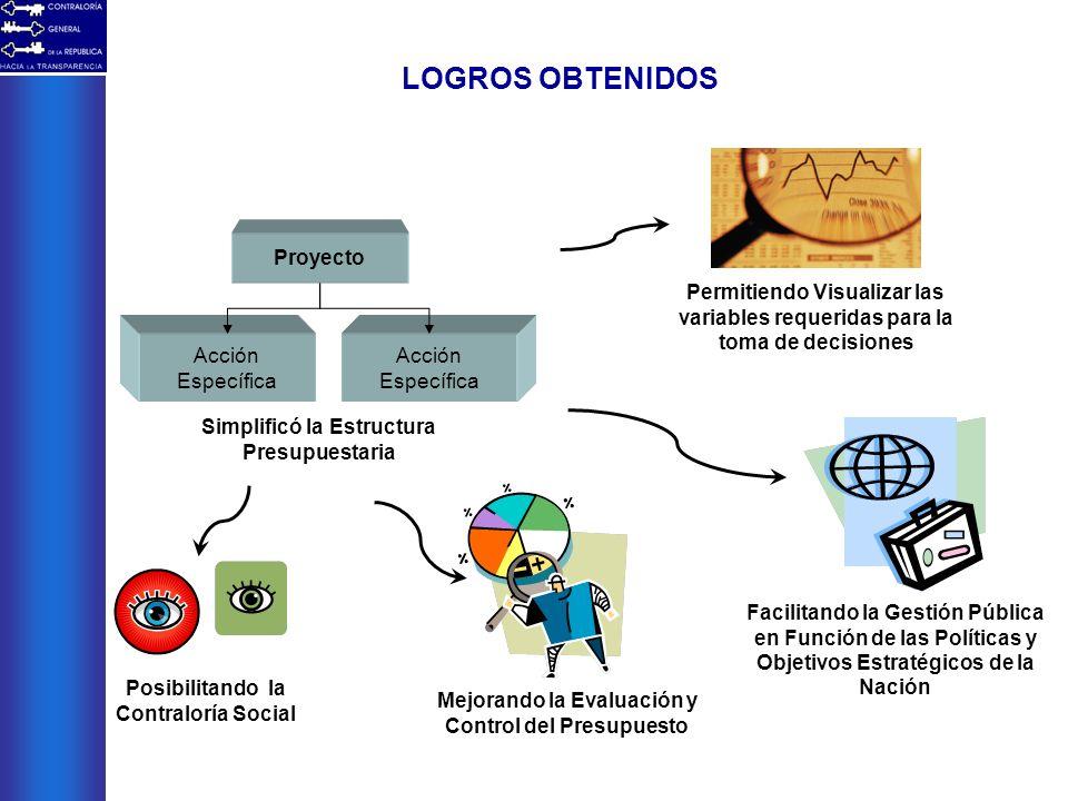 LOGROS OBTENIDOS Proyecto