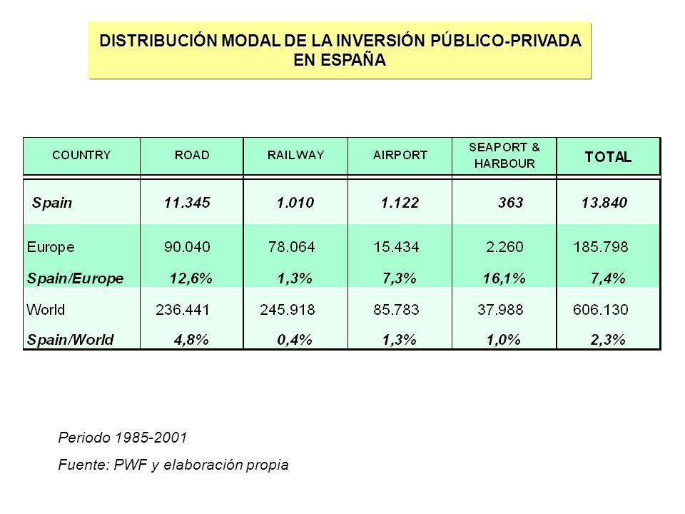 DISTRIBUCIÓN MODAL DE LA INVERSIÓN PÚBLICO-PRIVADA EN ESPAÑA