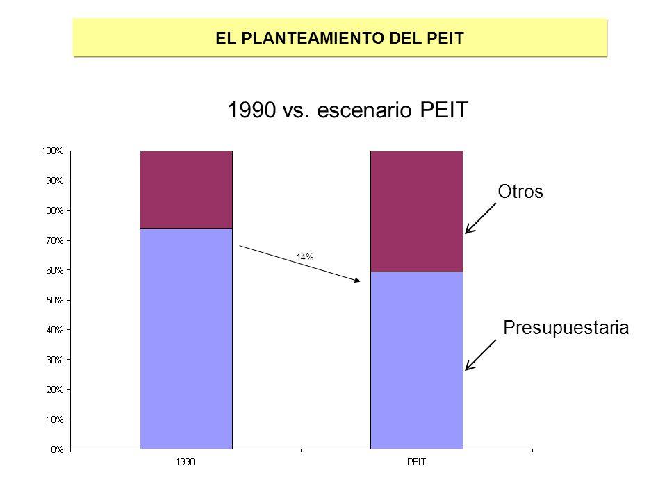 EL PLANTEAMIENTO DEL PEIT