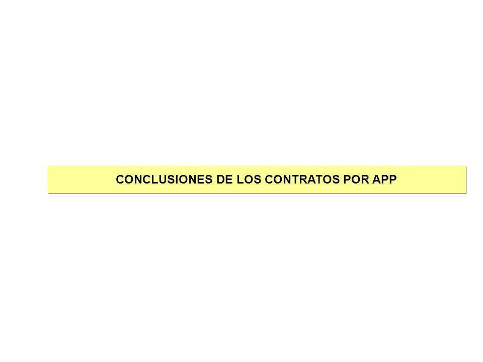 CONCLUSIONES DE LOS CONTRATOS POR APP