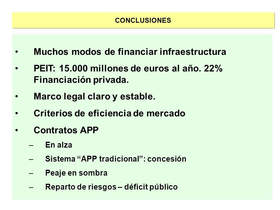 Muchos modos de financiar infraestructura