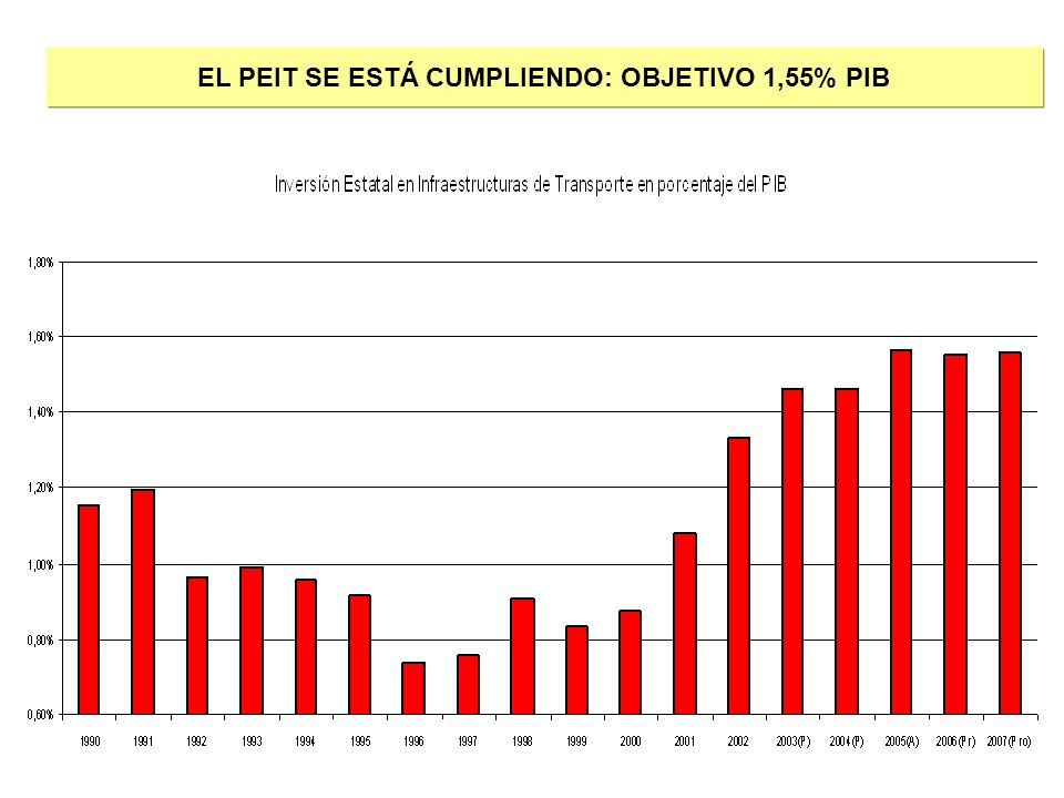 EL PEIT SE ESTÁ CUMPLIENDO: OBJETIVO 1,55% PIB
