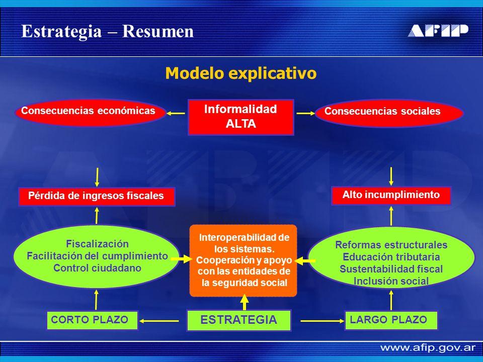 Estrategia – Resumen Modelo explicativo Informalidad ALTA ESTRATEGIA