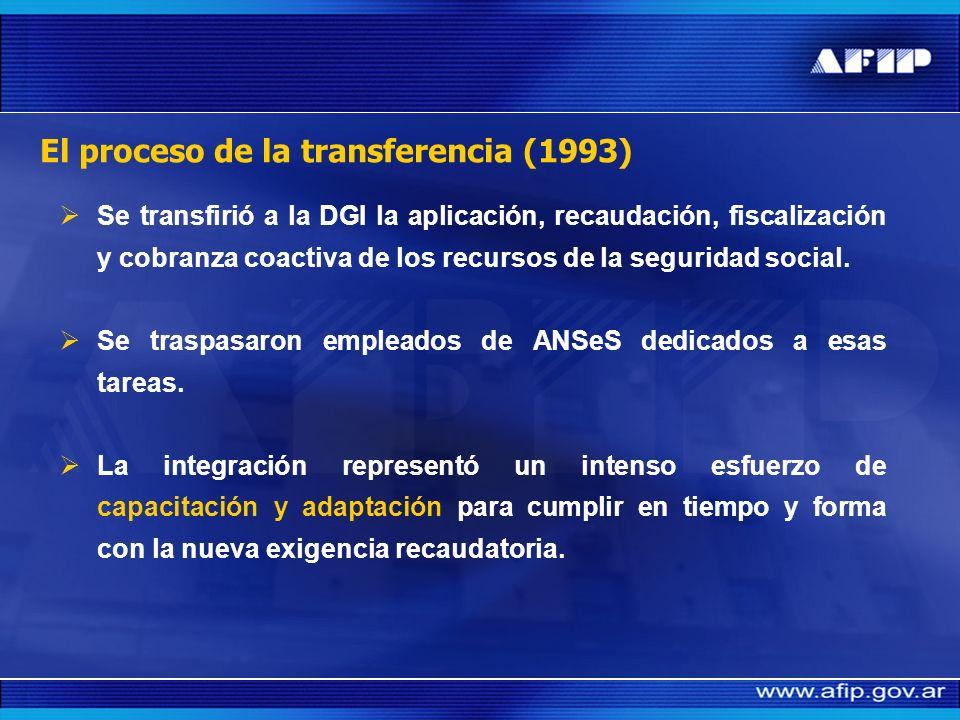 El proceso de la transferencia (1993)