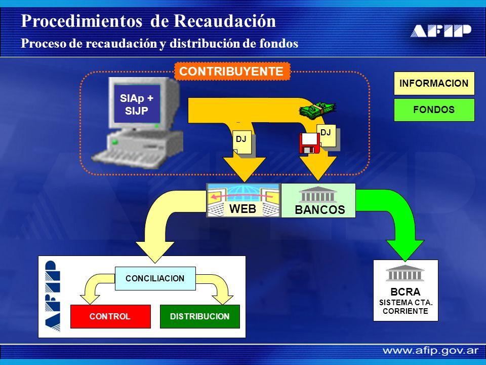 @ Procedimientos de Recaudación