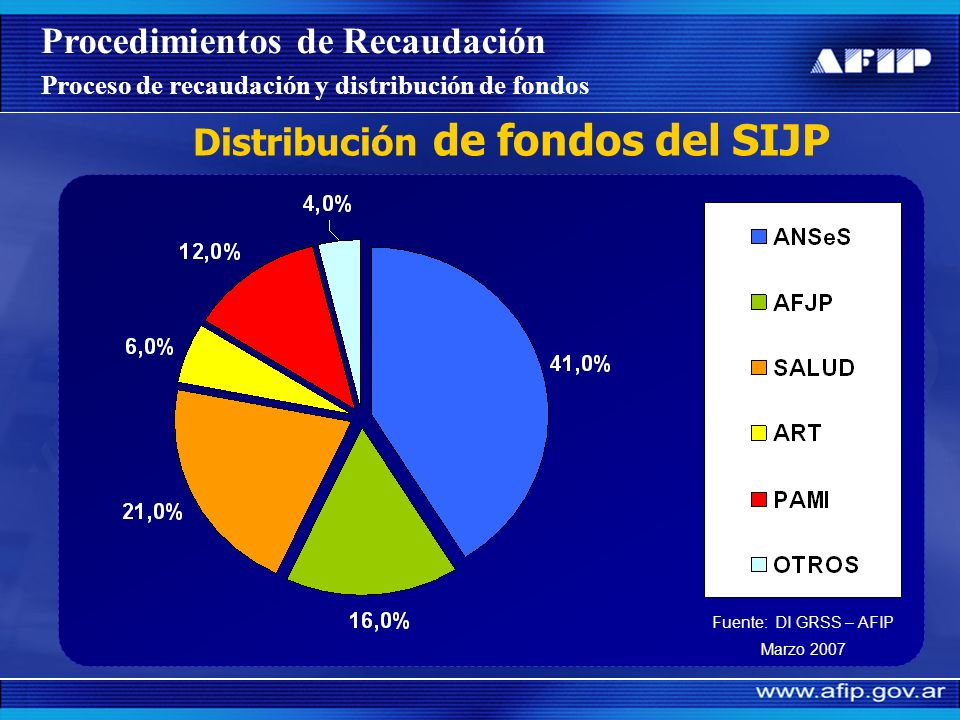 Distribución de fondos del SIJP
