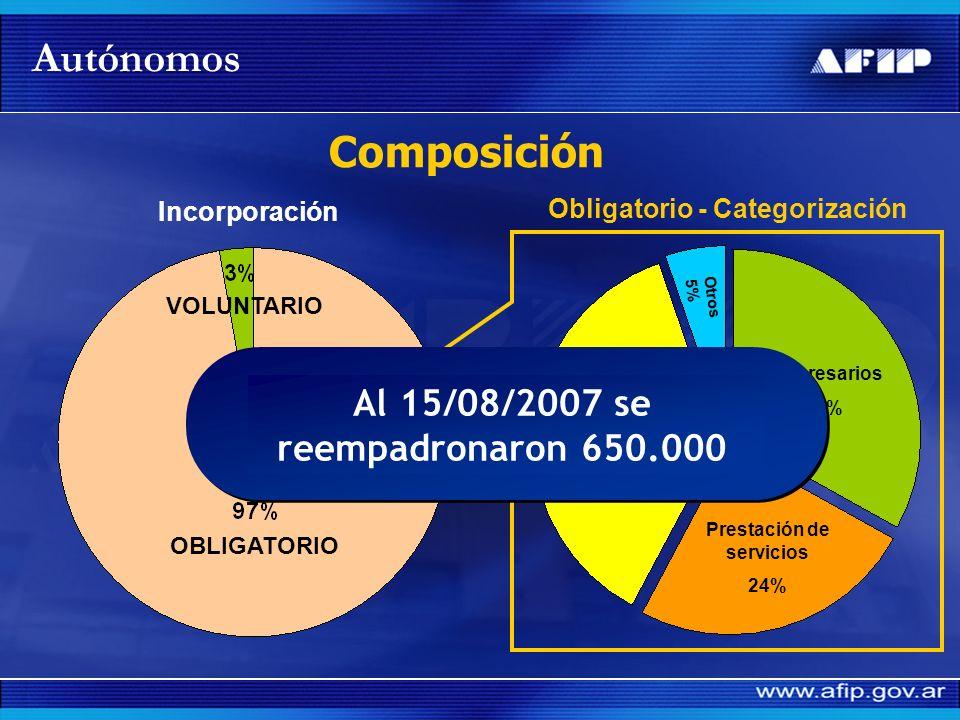 Autónomos Composición Al 15/08/2007 se reempadronaron 650.000
