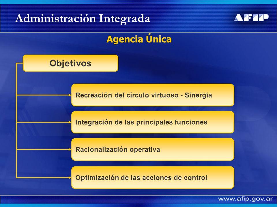 Administración Integrada