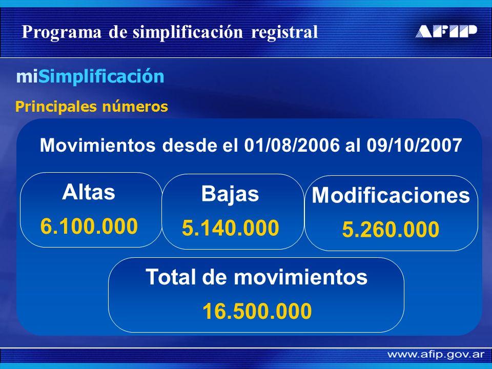 Movimientos desde el 01/08/2006 al 09/10/2007