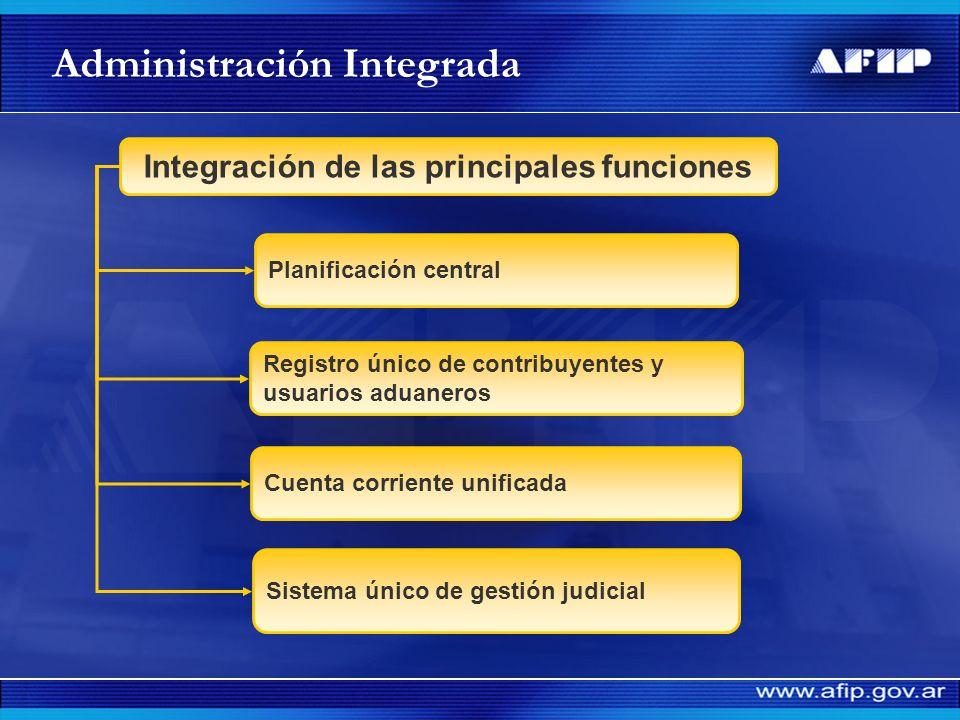 Integración de las principales funciones