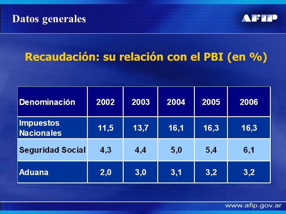 Recaudación: su relación con el PBI (en %)