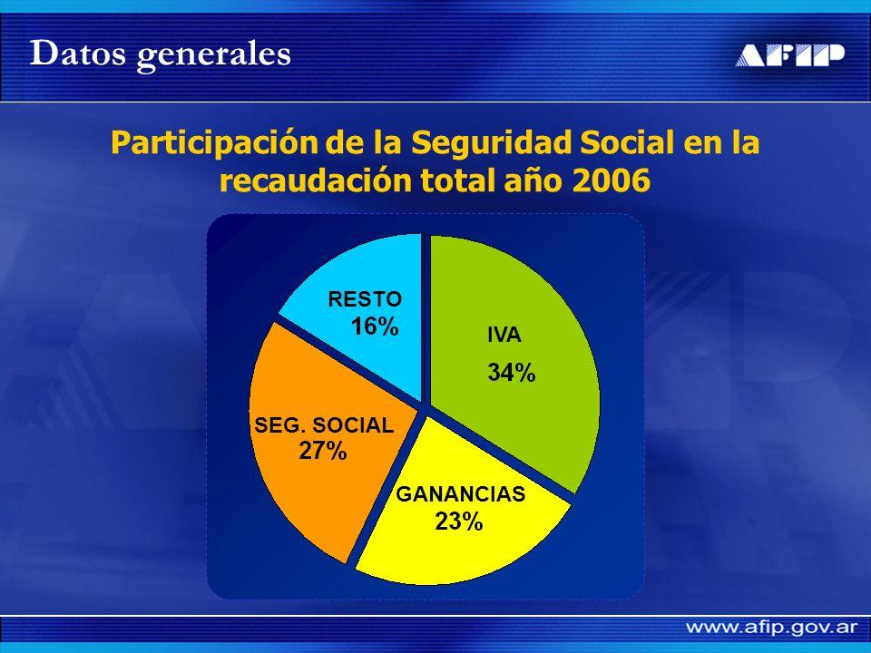 Participación de la Seguridad Social en la recaudación total año 2006