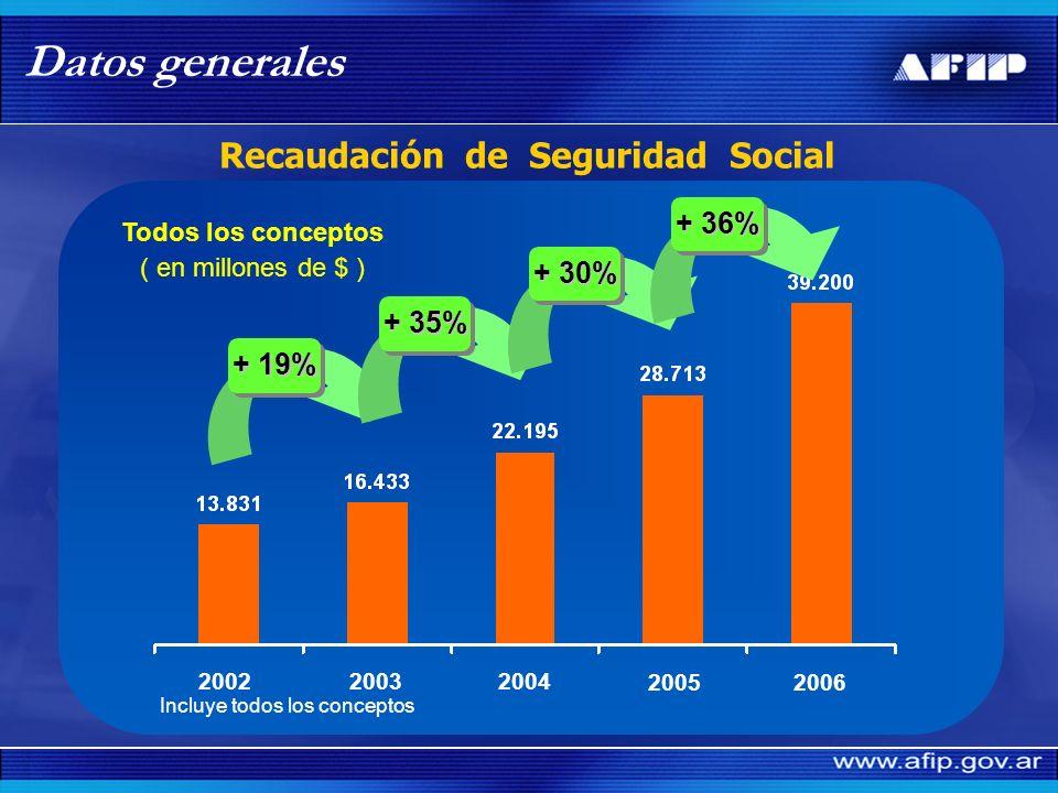Recaudación de Seguridad Social