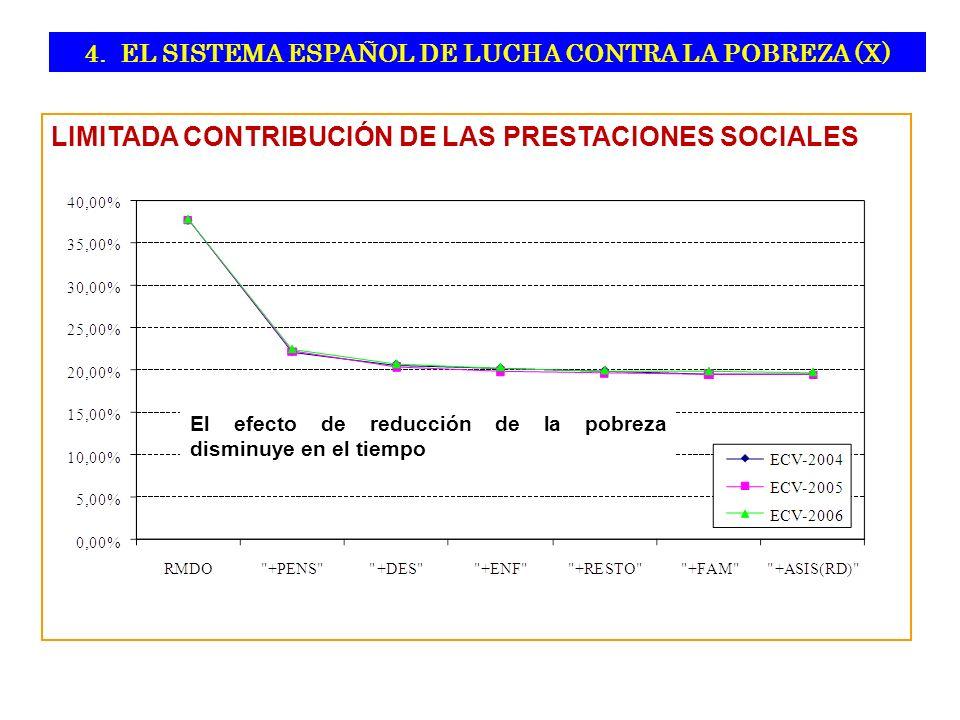 4. EL SISTEMA ESPAÑOL DE LUCHA CONTRA LA POBREZA (X)