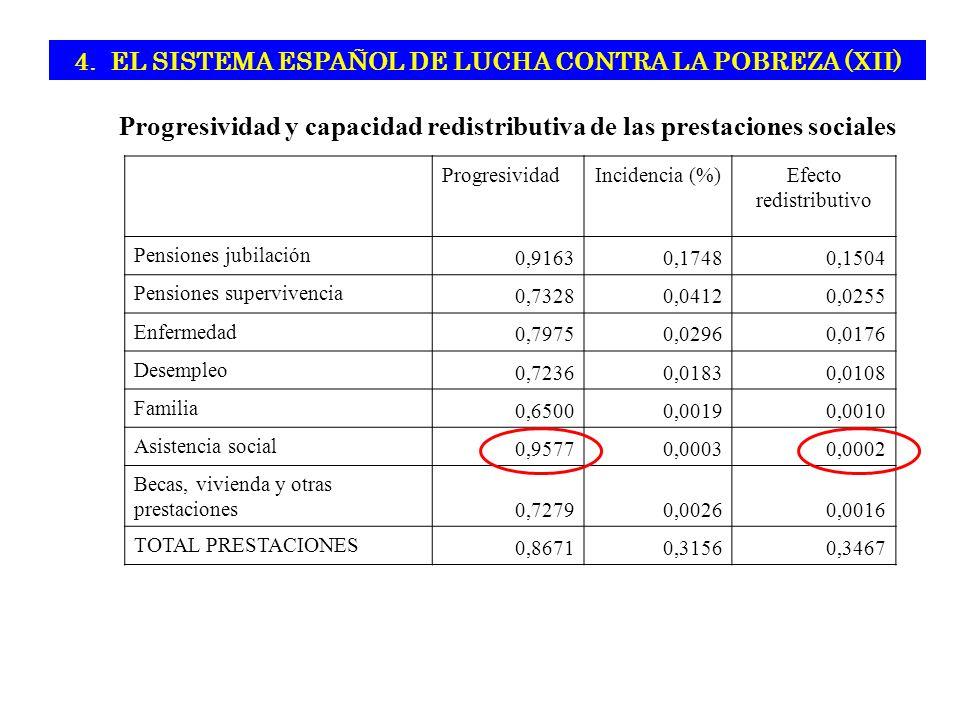 4. EL SISTEMA ESPAÑOL DE LUCHA CONTRA LA POBREZA (XII)