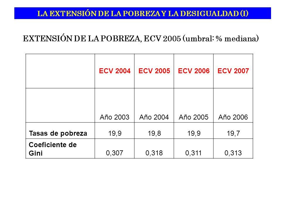 LA EXTENSIÓN DE LA POBREZA Y LA DESIGUALDAD (I)