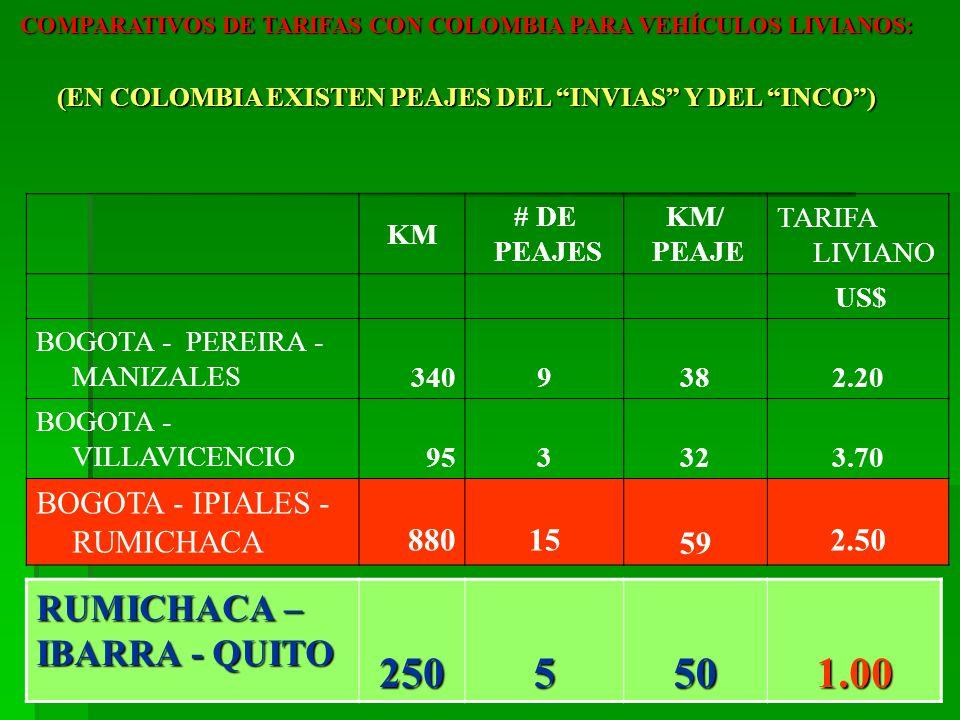 250 5 50 1.00 RUMICHACA – IBARRA - QUITO BOGOTA - IPIALES - RUMICHACA