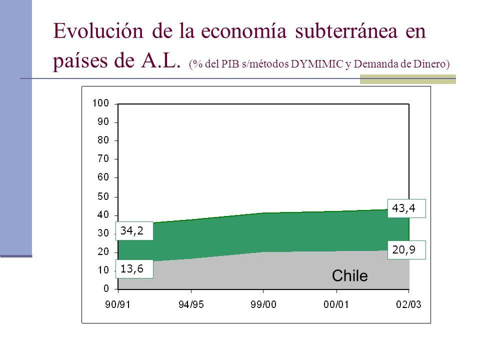 Evolución de la economía subterránea en países de A. L