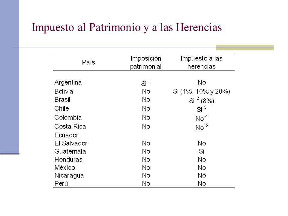 Impuesto al Patrimonio y a las Herencias