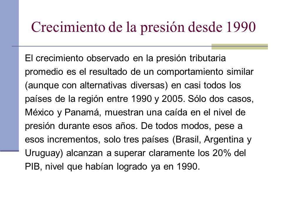 Crecimiento de la presión desde 1990