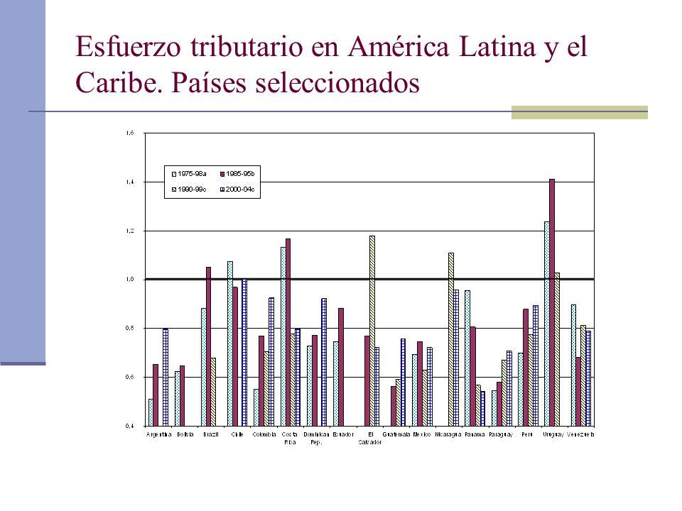 Esfuerzo tributario en América Latina y el Caribe. Países seleccionados