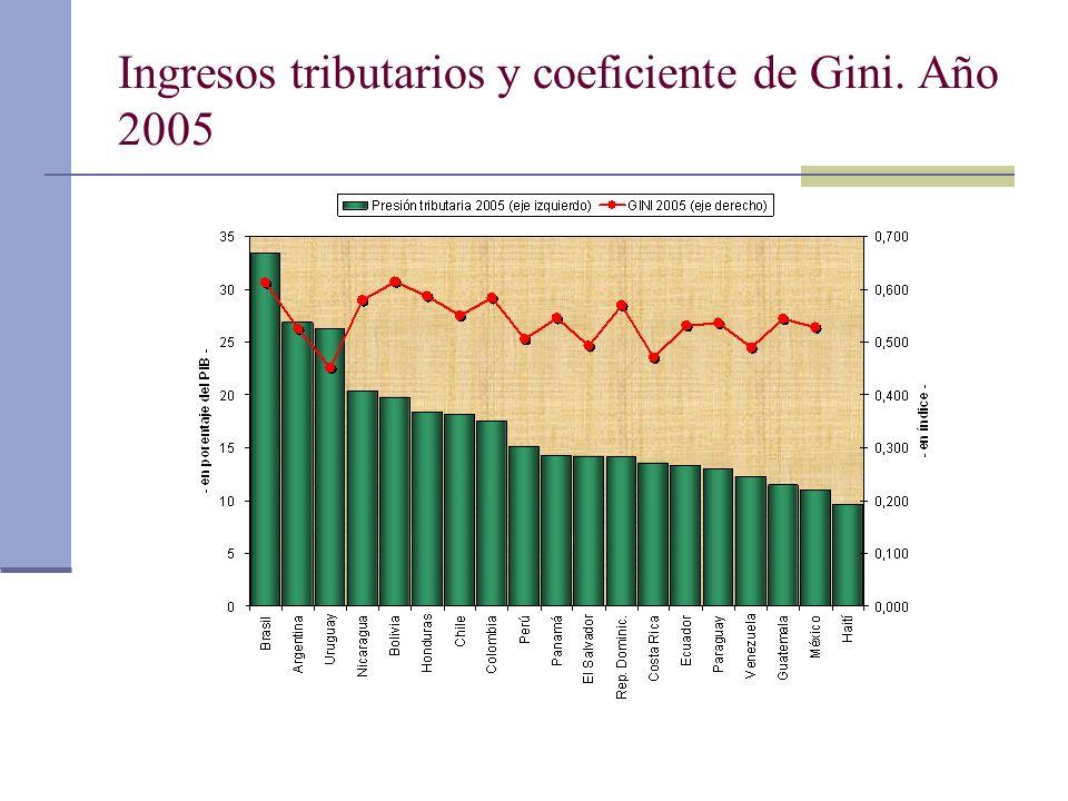 Ingresos tributarios y coeficiente de Gini. Año 2005