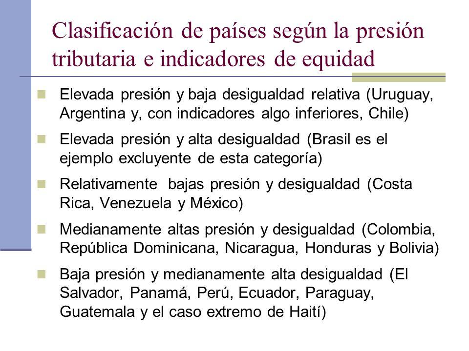 Clasificación de países según la presión tributaria e indicadores de equidad