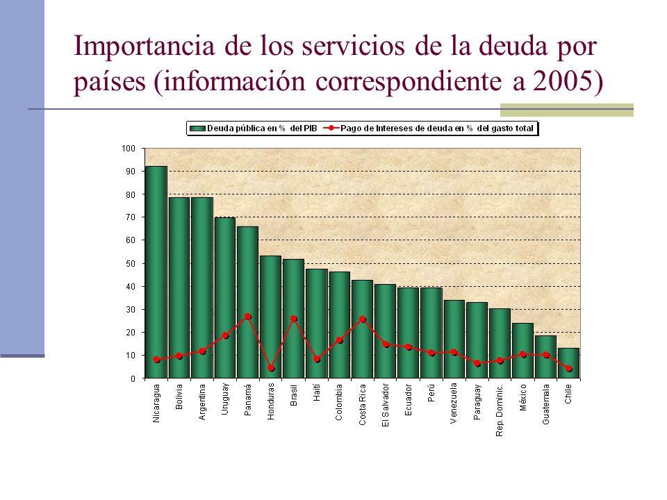 Importancia de los servicios de la deuda por países (información correspondiente a 2005)