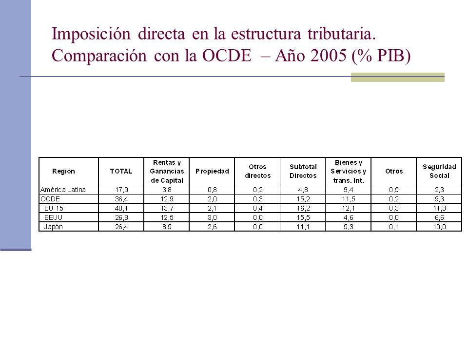 Imposición directa en la estructura tributaria