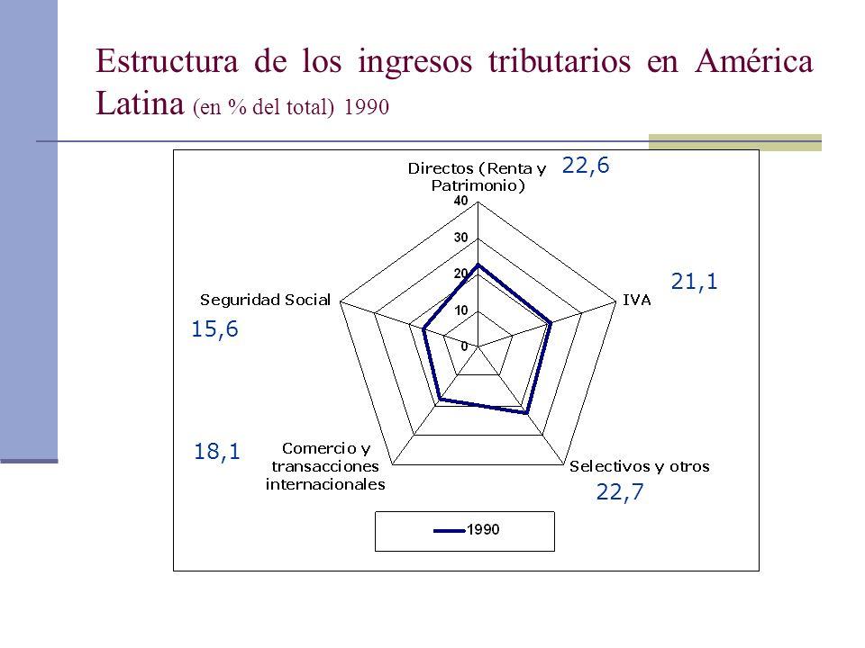 Estructura de los ingresos tributarios en América Latina (en % del total) 1990
