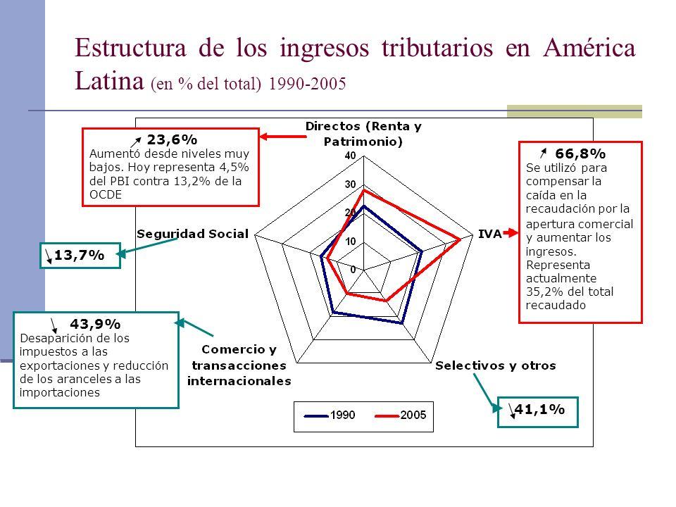 Estructura de los ingresos tributarios en América Latina (en % del total) 1990-2005