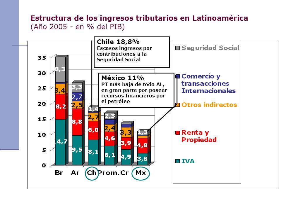 Estructura de los ingresos tributarios en Latinoamérica (Año 2005 - en % del PIB)