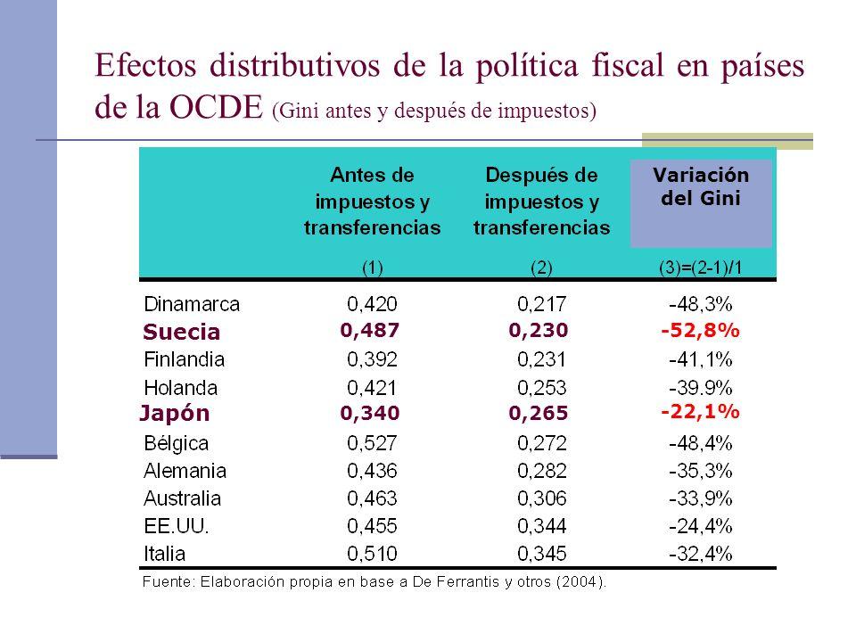 Efectos distributivos de la política fiscal en países de la OCDE (Gini antes y después de impuestos)