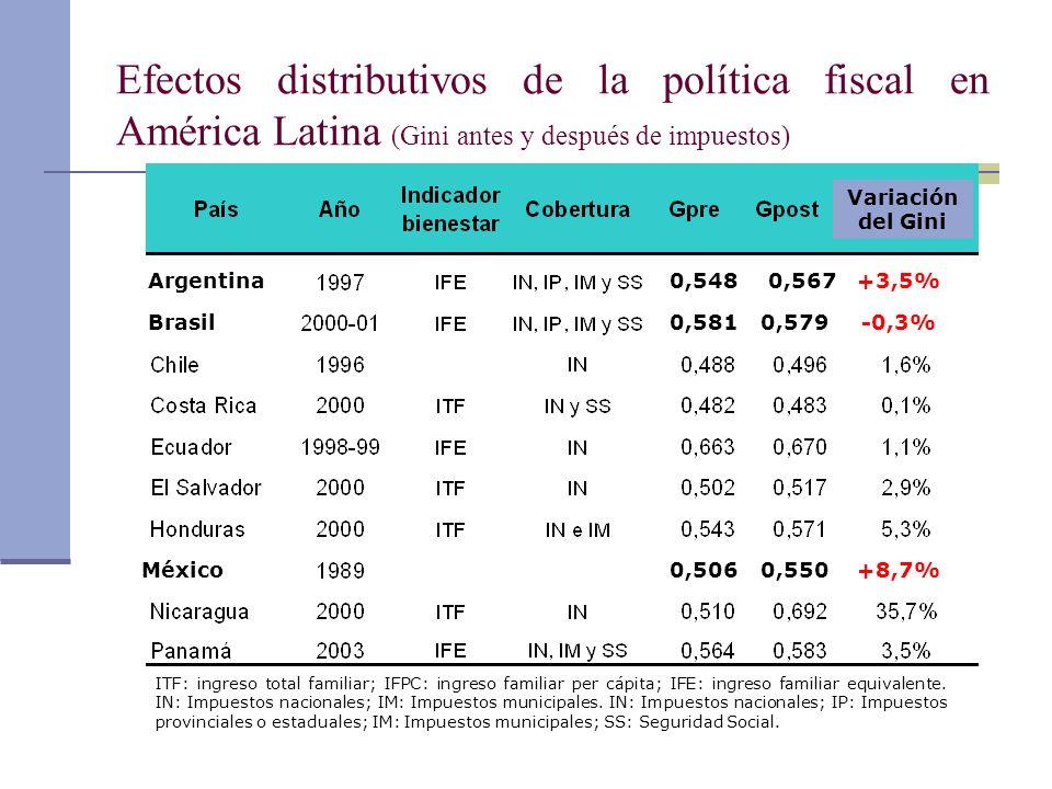 Efectos distributivos de la política fiscal en América Latina (Gini antes y después de impuestos)