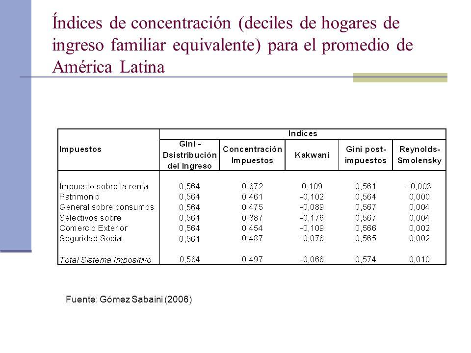 Índices de concentración (deciles de hogares de ingreso familiar equivalente) para el promedio de América Latina