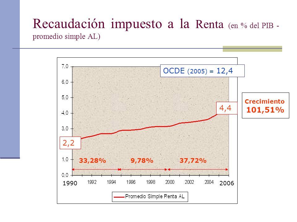 Recaudación impuesto a la Renta (en % del PIB - promedio simple AL)