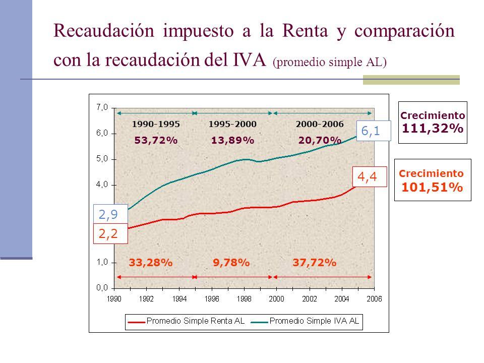 Recaudación impuesto a la Renta y comparación con la recaudación del IVA (promedio simple AL)
