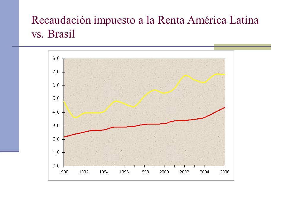 Recaudación impuesto a la Renta América Latina vs. Brasil