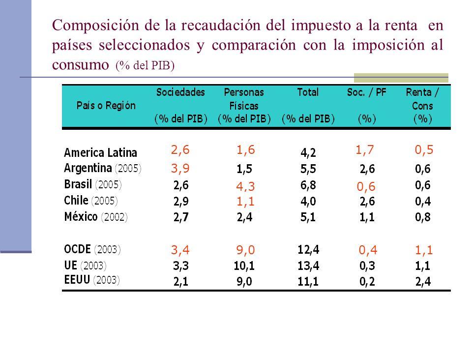 Composición de la recaudación del impuesto a la renta en países seleccionados y comparación con la imposición al consumo (% del PIB)