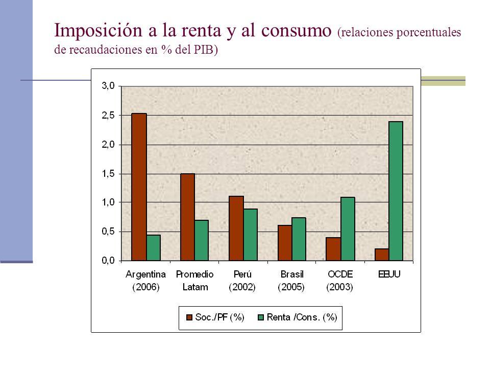 Imposición a la renta y al consumo (relaciones porcentuales de recaudaciones en % del PIB)