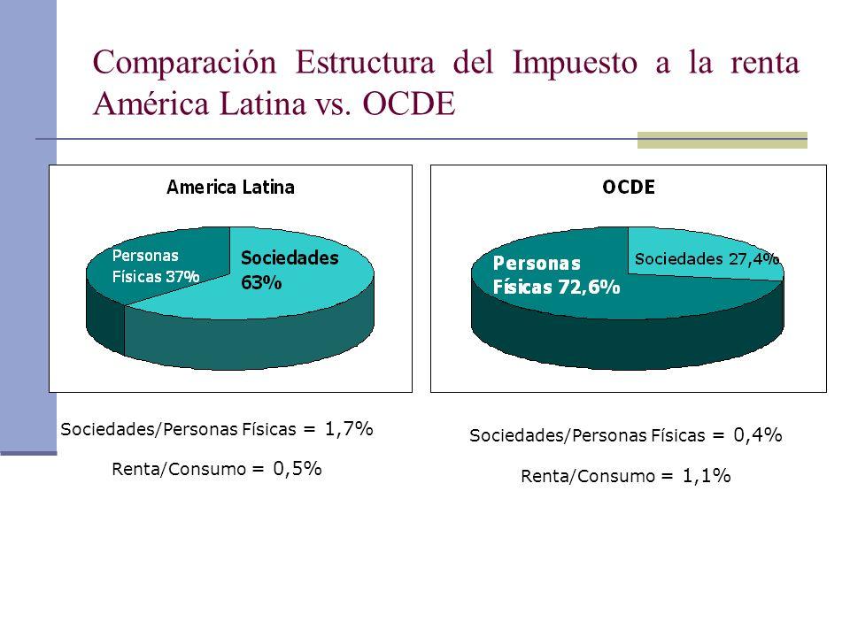 Comparación Estructura del Impuesto a la renta América Latina vs. OCDE