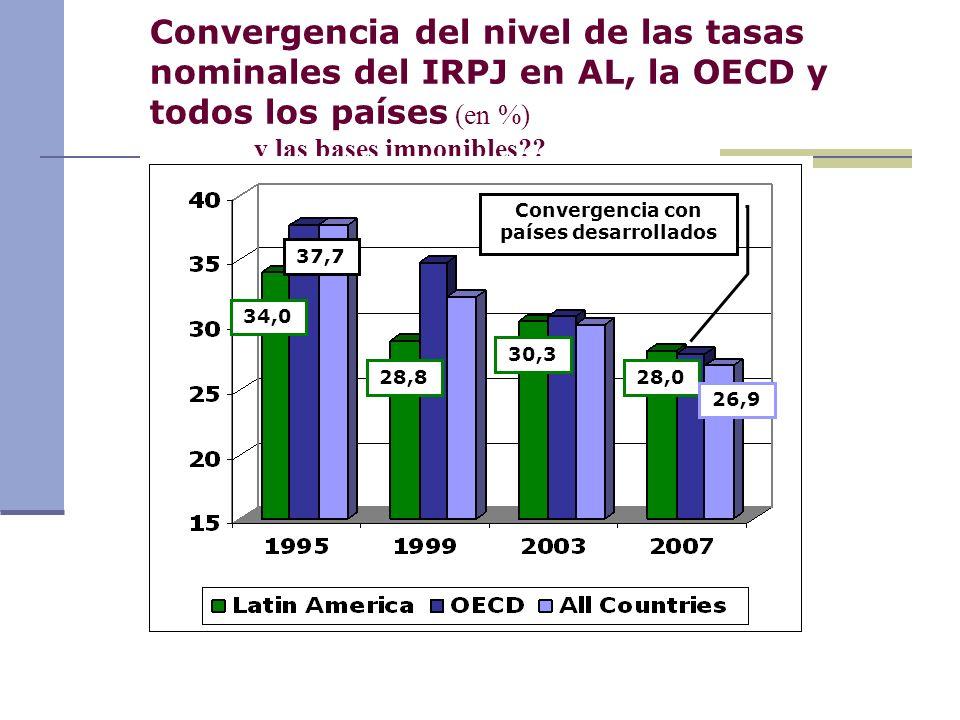 Convergencia con países desarrollados