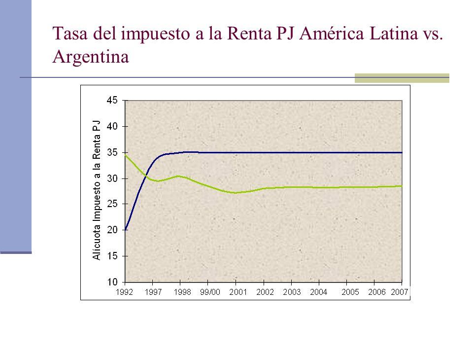 Tasa del impuesto a la Renta PJ América Latina vs. Argentina