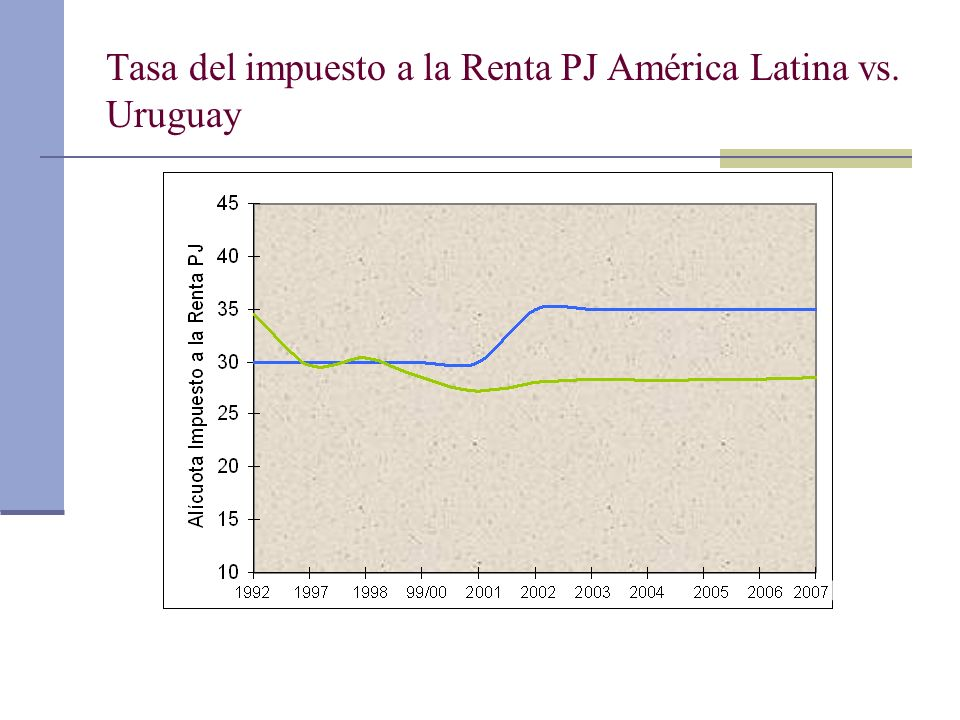 Tasa del impuesto a la Renta PJ América Latina vs. Uruguay