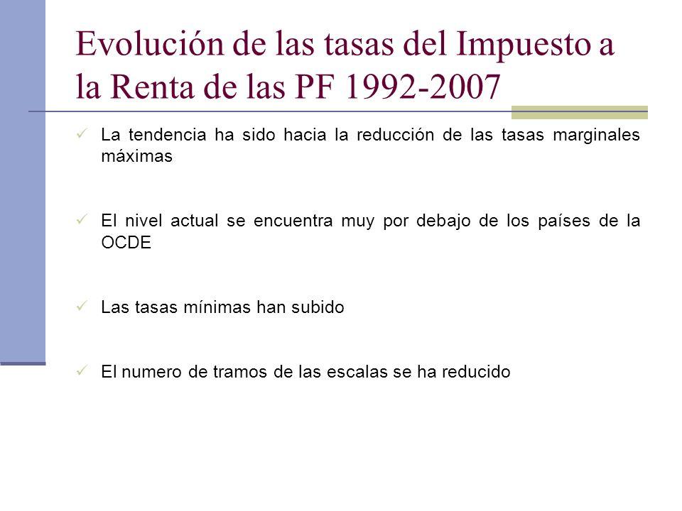 Evolución de las tasas del Impuesto a la Renta de las PF 1992-2007